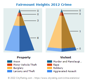 Fairmount Heights Crime 2012