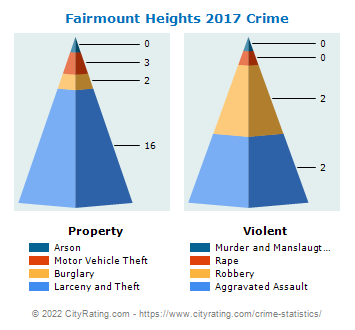 Fairmount Heights Crime 2017