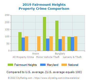 Fairmount Heights Property Crime vs. State and National Comparison