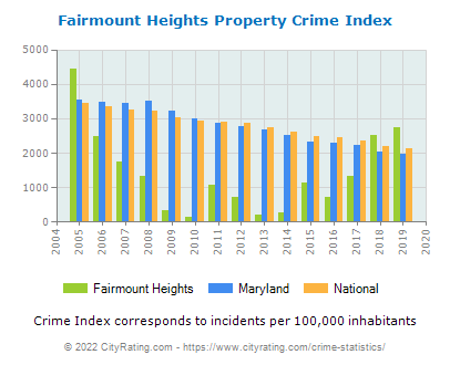 Fairmount Heights Property Crime vs. State and National Per Capita