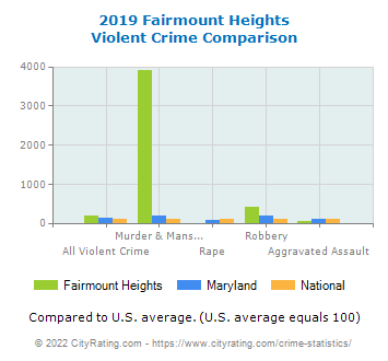 Fairmount Heights Violent Crime vs. State and National Comparison