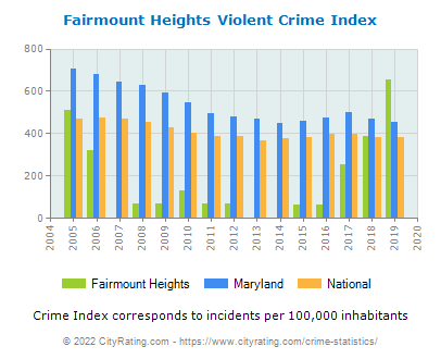 Fairmount Heights Violent Crime vs. State and National Per Capita