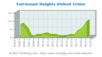 Fairmount Heights Violent Crime