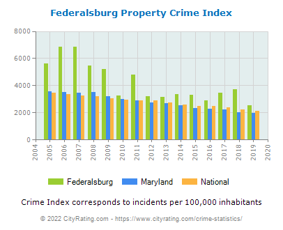 Federalsburg Property Crime vs. State and National Per Capita
