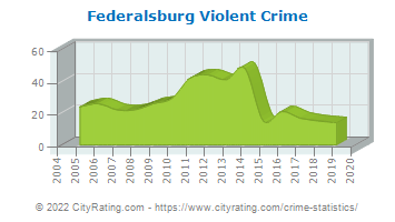 Federalsburg Violent Crime