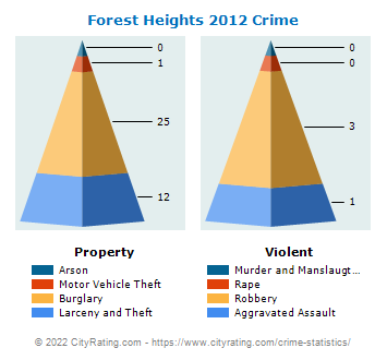 Forest Heights Crime 2012