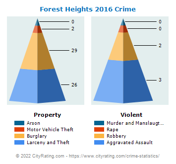 Forest Heights Crime 2016