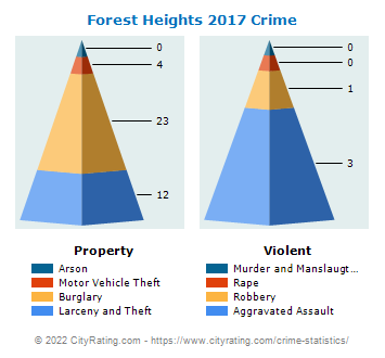 Forest Heights Crime 2017