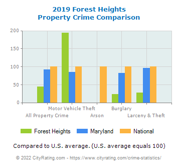 Forest Heights Property Crime vs. State and National Comparison
