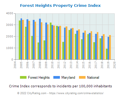 Forest Heights Property Crime vs. State and National Per Capita