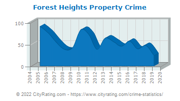 Forest Heights Property Crime