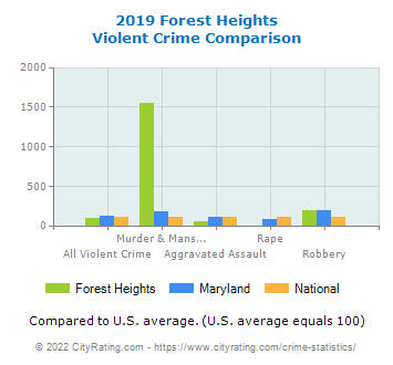 Forest Heights Violent Crime vs. State and National Comparison