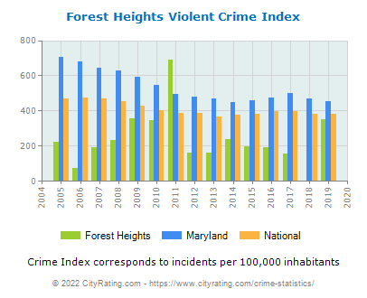 Forest Heights Violent Crime vs. State and National Per Capita