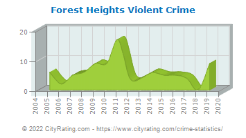Forest Heights Violent Crime