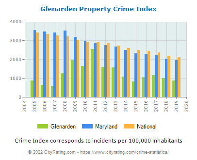 Glenarden Property Crime vs. State and National Per Capita