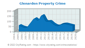 Glenarden Property Crime