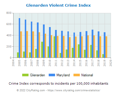 Glenarden Violent Crime vs. State and National Per Capita