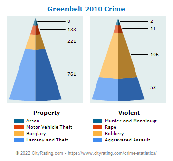 Greenbelt Crime 2010