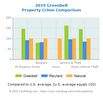 Greenbelt Property Crime vs. State and National Comparison