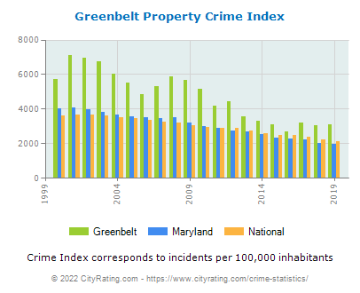Greenbelt Property Crime vs. State and National Per Capita