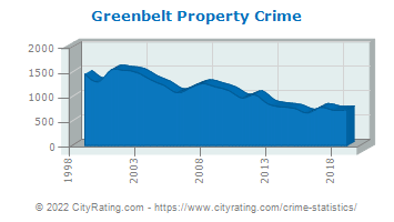 Greenbelt Property Crime