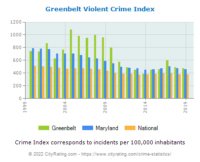 Greenbelt Violent Crime vs. State and National Per Capita