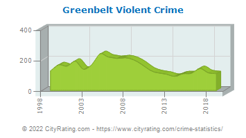 Greenbelt Violent Crime