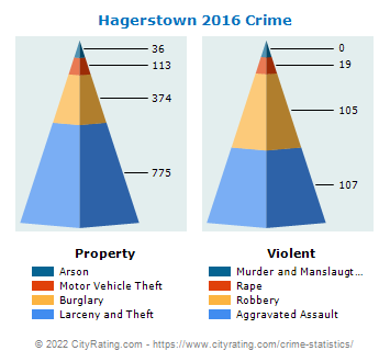 Hagerstown Crime 2016
