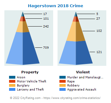 Hagerstown Crime 2018