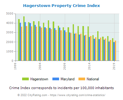 Hagerstown Property Crime vs. State and National Per Capita