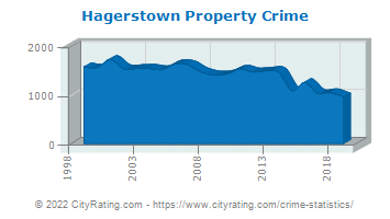 Hagerstown Property Crime