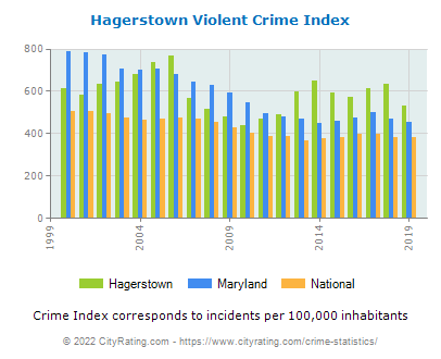 Hagerstown Violent Crime vs. State and National Per Capita