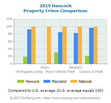 Hancock Property Crime vs. State and National Comparison