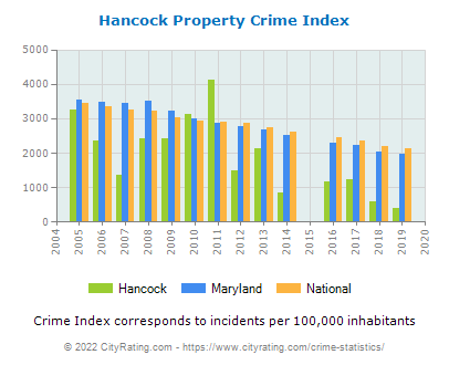 Hancock Property Crime vs. State and National Per Capita