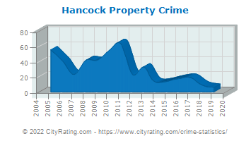 Hancock Property Crime