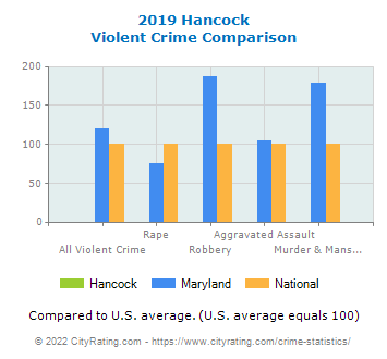 Hancock Violent Crime vs. State and National Comparison