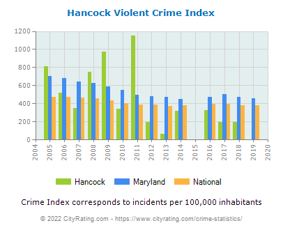 Hancock Violent Crime vs. State and National Per Capita