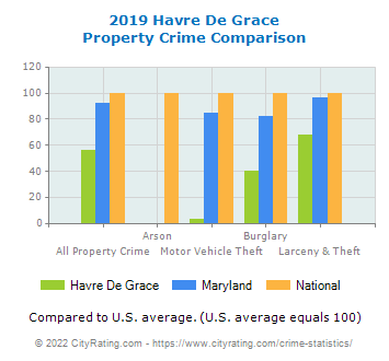 Havre De Grace Property Crime vs. State and National Comparison