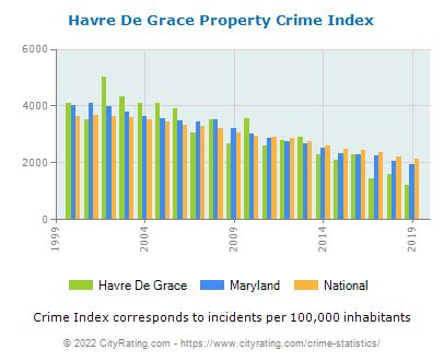 Havre De Grace Property Crime vs. State and National Per Capita