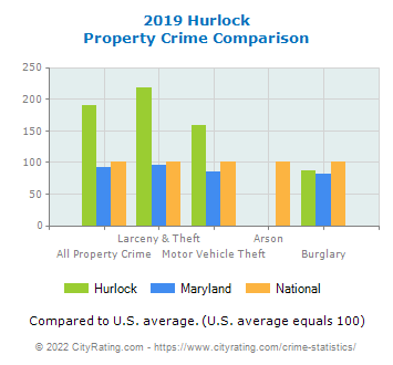 Hurlock Property Crime vs. State and National Comparison