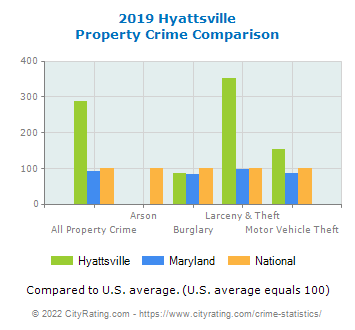 Hyattsville Property Crime vs. State and National Comparison