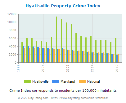 Hyattsville Property Crime vs. State and National Per Capita