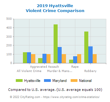 Hyattsville Violent Crime vs. State and National Comparison