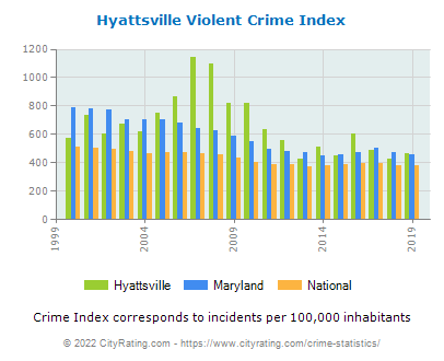 Hyattsville Violent Crime vs. State and National Per Capita