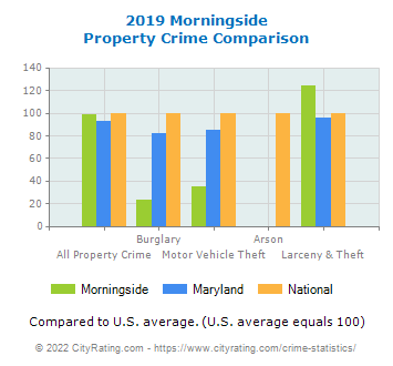 Morningside Property Crime vs. State and National Comparison