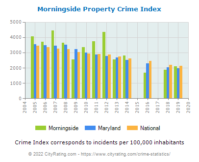 Morningside Property Crime vs. State and National Per Capita