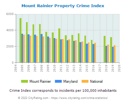 Mount Rainier Property Crime vs. State and National Per Capita