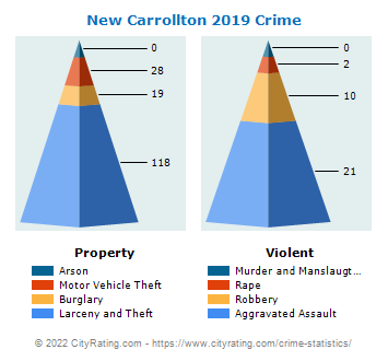 New Carrollton Crime 2019