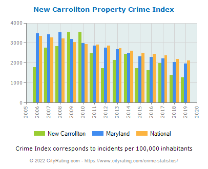 New Carrollton Property Crime vs. State and National Per Capita