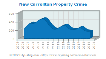 New Carrollton Property Crime